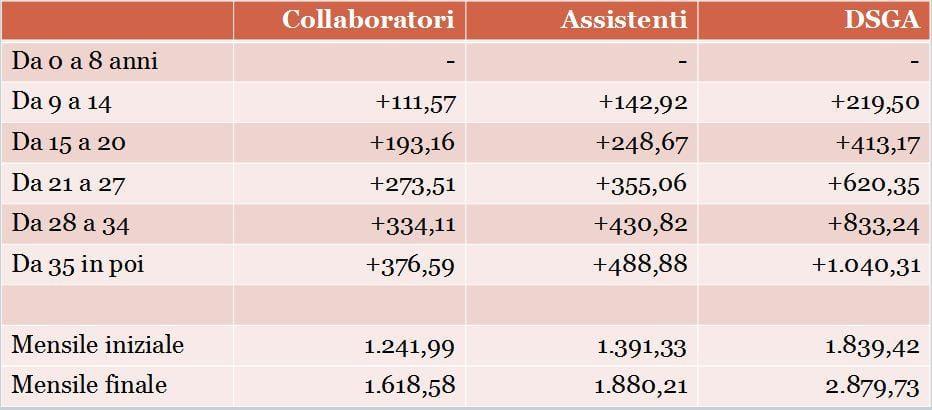 dettagli per ottimi prezzi fascino dei costi SCATTI D'ANZIANITA' - La progressione stipendiale dei docenti e ...