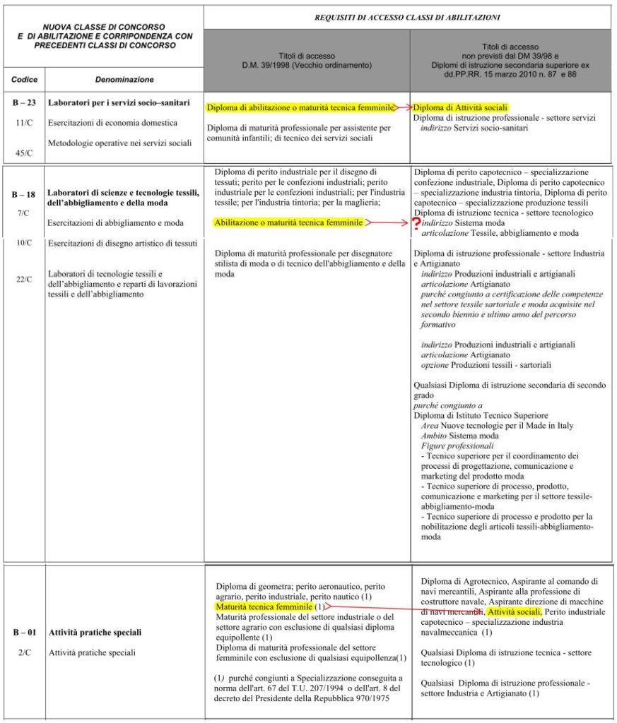ITP: Segnalazione di errore nel DPR 19/2016, Tabella B, riguardo la classe di concorso B-18