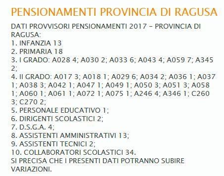 pensionamenti scuola 2017 ragusa