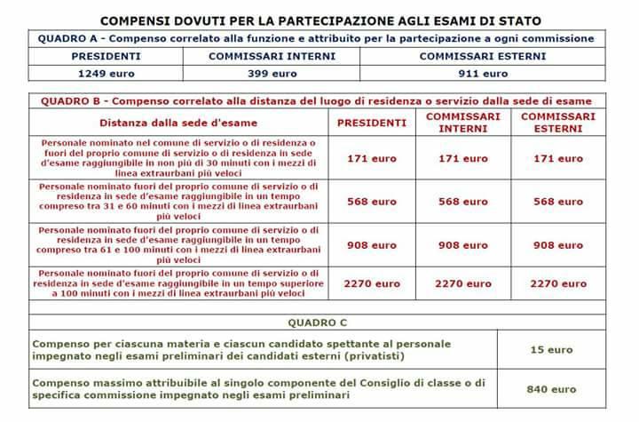 Quanto percepiscono i commissari d 39 esame di stato for Commissario esterno esami di stato rinuncia